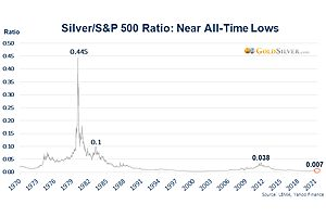 See full story: The Coming Reversal in the Silver/S&P 500 Ratio Will Be Shocking