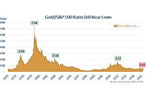 See full story: Gold/S&P 500 Ratio Reversal: Are Mainstream Investors Ready?