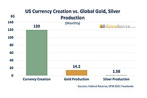See full story: The Fiat Free-For-All: Currency Creation vs. Gold and Silver Production