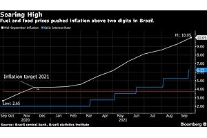 JPMorgan, Barclays, Credit Suisse See Faster Inflation in Brazil