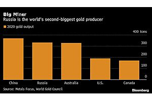 Gold Trading in Moscow Gets a Boost After London Tie-Up