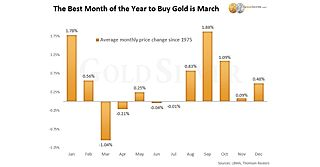 The Best Month of the Year to Buy Gold