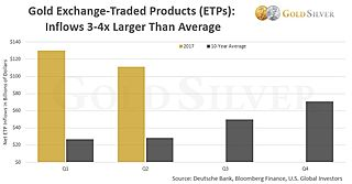 """You Are Being Lied To About """"Low"""" Gold Demand"""
