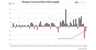 Silver Supply/Demand Crunch Part II: Primary Silver Producers Stuck in Quicksand and Still Sinking